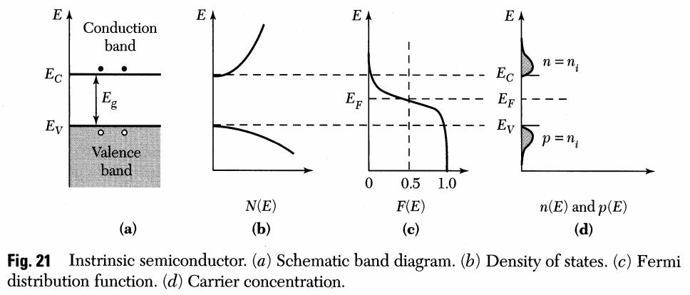 Fermi Levels Explained Printed Circuit Blog